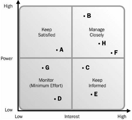 PMBOK 4 Power Interest Grid